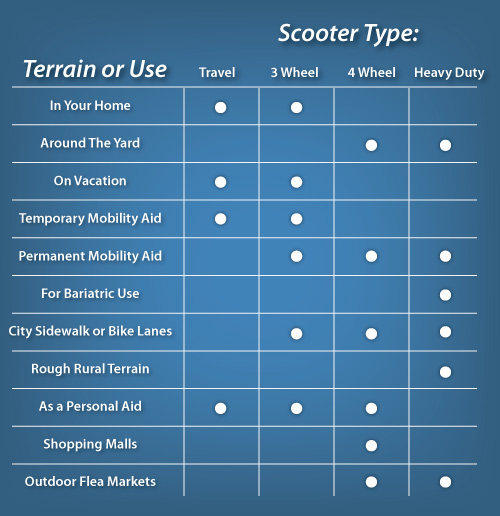 Mobility Scooter Quick Reference Chart